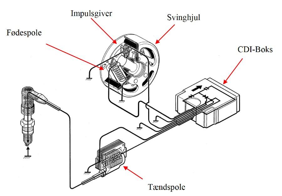 CDI tændingsanlægget med svinghjul